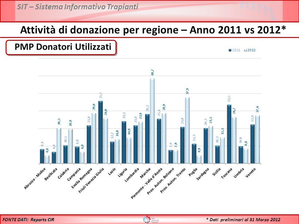 SIT – Sistema Informativo Trapianti PMP Donatori Utilizzati DATI: Reports CIR FONTE DATI: Reports CIR Attività di donazione per regione – Anno 2011 vs 2012* * Dati preliminari al 31 Marzo 2012