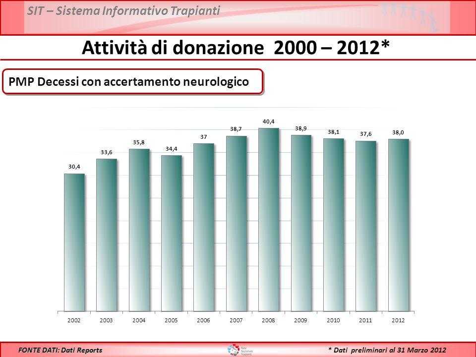 SIT – Sistema Informativo Trapianti Anno 2012: 38,0 DATI: Reports CIR FONTE DATI: Reports CIR Anno 2011: 37,6 Confronto Decessi con accertamento neurologico PMP - 2011 vs 2012* * Dati preliminari al 31 Marzo 2012