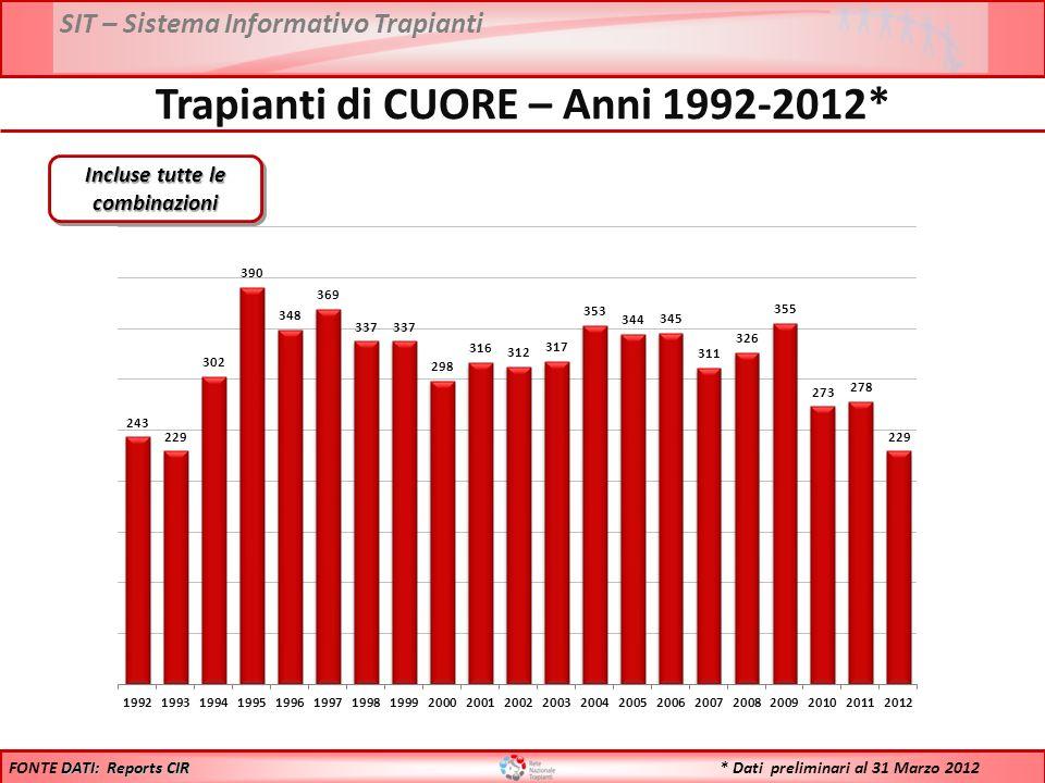 SIT – Sistema Informativo Trapianti Trapianti di CUORE – Anni 1992-2012* Incluse tutte le combinazioni DATI: Reports CIR FONTE DATI: Reports CIR * Dati preliminari al 31 Marzo 2012