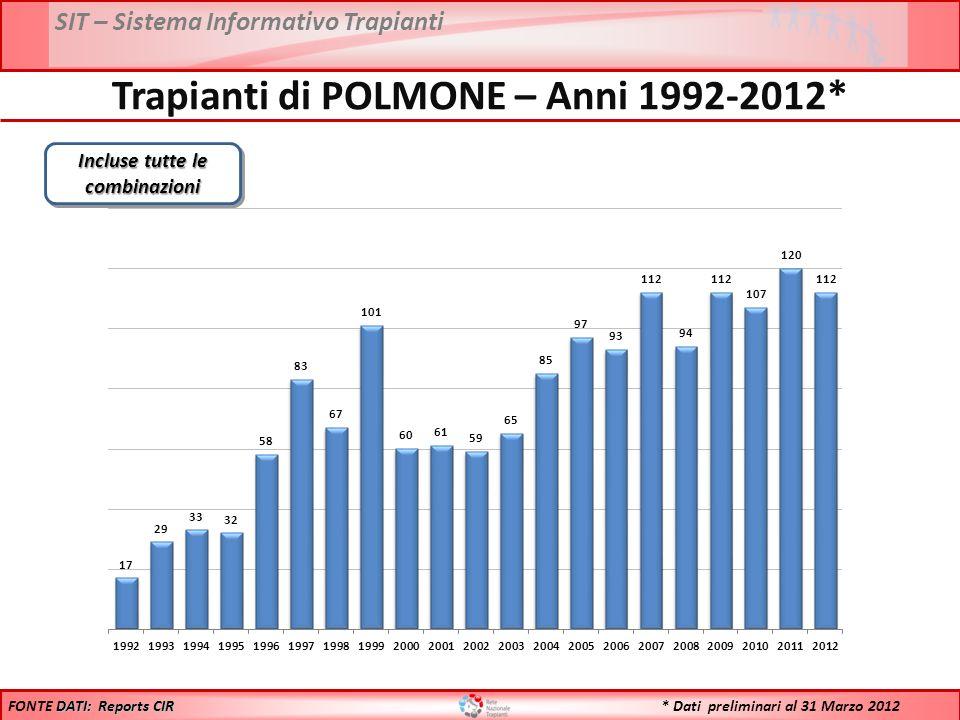 SIT – Sistema Informativo Trapianti Trapianti di POLMONE – Anni 1992-2012* Incluse tutte le combinazioni DATI: Reports CIR FONTE DATI: Reports CIR * Dati preliminari al 31 Marzo 2012