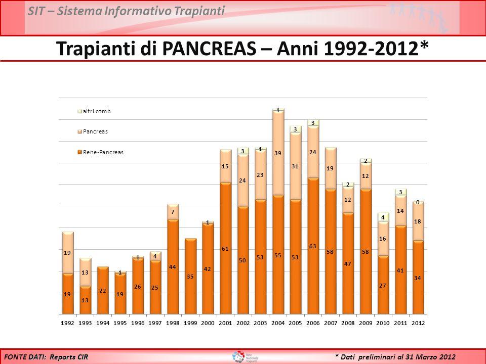 SIT – Sistema Informativo Trapianti Trapianti di PANCREAS – Anni 1992-2012* DATI: Reports CIR FONTE DATI: Reports CIR * Dati preliminari al 31 Marzo 2012