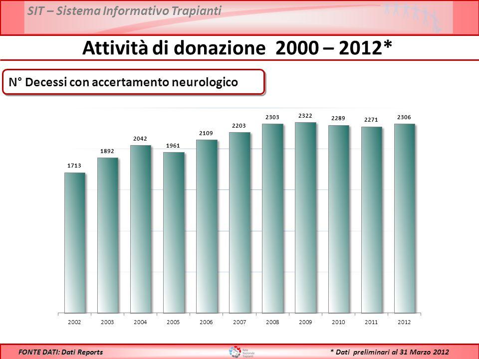 SIT – Sistema Informativo Trapianti Attività di donazione 2000 – 2012* FONTE DATI: Dati Reports N° Decessi con accertamento neurologico * Dati preliminari al 31 Marzo 2012