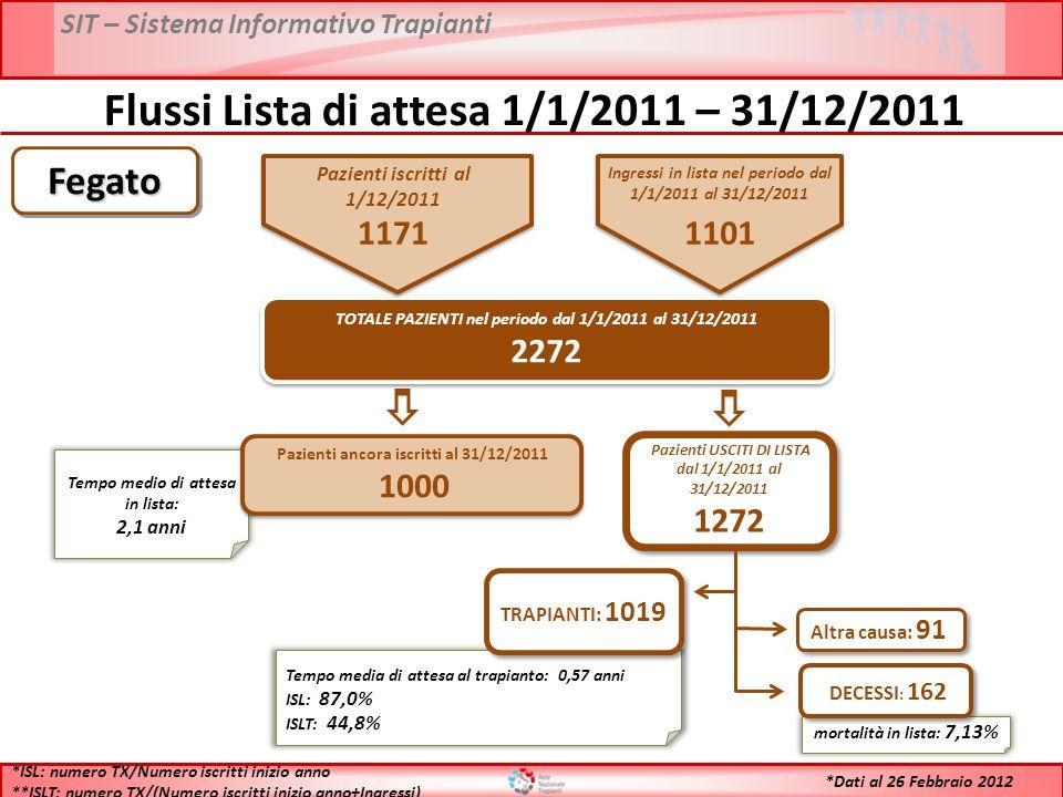 SIT – Sistema Informativo Trapianti Flussi Lista di attesa 1/1/2011 – 31/12/2011 TOTALE PAZIENTI nel periodo dal 1/1/2011 al 31/12/2011 2272 TOTALE PAZIENTI nel periodo dal 1/1/2011 al 31/12/2011 2272 Tempo medio di attesa in lista: 2,1 anni Pazienti ancora iscritti al 31/12/2011 1000 Pazienti ancora iscritti al 31/12/2011 1000 Pazienti USCITI DI LISTA dal 1/1/2011 al 31/12/2011 1272 Pazienti USCITI DI LISTA dal 1/1/2011 al 31/12/2011 1272 Tempo media di attesa al trapianto: 0,57 anni ISL: 87,0% ISLT: 44,8% TRAPIANTI: 1019 mortalità in lista: 7,13% DECESSI : 162 Altra causa: 91 *ISL: numero TX/Numero iscritti inizio anno **ISLT: numero TX/(Numero iscritti inizio anno+Ingressi) FegatoFegato *Dati al 26 Febbraio 2012 Pazienti iscritti al 1/12/2011 1171 Ingressi in lista nel periodo dal 1/1/2011 al 31/12/2011 1101