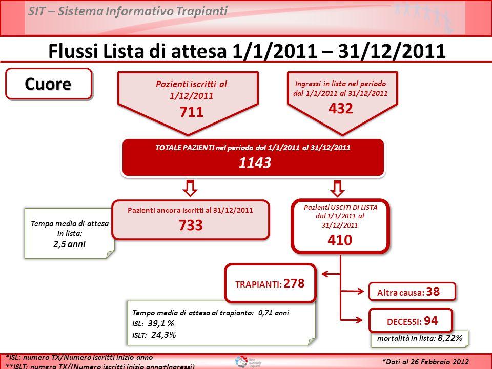 SIT – Sistema Informativo Trapianti Flussi Lista di attesa 1/1/2011 – 31/12/2011 TOTALE PAZIENTI nel periodo dal 1/1/2011 al 31/12/2011 1143 TOTALE PAZIENTI nel periodo dal 1/1/2011 al 31/12/2011 1143 Tempo medio di attesa in lista: 2,5 anni Pazienti ancora iscritti al 31/12/2011 733 Pazienti ancora iscritti al 31/12/2011 733 Tempo media di attesa al trapianto: 0,71 anni ISL: 39,1 % ISLT: 24,3% TRAPIANTI: 278 mortalità in lista: 8,22% DECESSI: 94 Altra causa: 38 *ISL: numero TX/Numero iscritti inizio anno **ISLT: numero TX/(Numero iscritti inizio anno+Ingressi) CuoreCuore Pazienti USCITI DI LISTA dal 1/1/2011 al 31/12/2011 410 Pazienti USCITI DI LISTA dal 1/1/2011 al 31/12/2011 410 *Dati al 26 Febbraio 2012 Pazienti iscritti al 1/12/2011 711 Ingressi in lista nel periodo dal 1/1/2011 al 31/12/2011 432