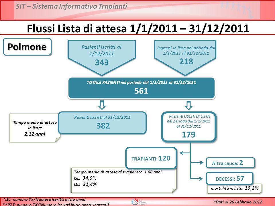 SIT – Sistema Informativo Trapianti Flussi Lista di attesa 1/1/2011 – 31/12/2011 TOTALE PAZIENTI nel periodo dal 1/1/2011 al 31/12/2011 561 TOTALE PAZIENTI nel periodo dal 1/1/2011 al 31/12/2011 561 Tempo medio di attesa in lista: 2,12 anni Pazienti iscritti al 31/12/2011 382 Pazienti iscritti al 31/12/2011 382 Pazienti USCITI DI LISTA nel periodo dal 1/1/2011 al 31/12/2011 179 Pazienti USCITI DI LISTA nel periodo dal 1/1/2011 al 31/12/2011 179 Tempo media di attesa al trapianto: 1,08 anni ISL: 34,9% ISL: 21,4% TRAPIANTI: 120 mortalità in lista: 10,2% DECESSI: 57 Altra causa: 2 *ISL: numero TX/Numero iscritti inizio anno **ISLT: numero TX/(Numero iscritti inizio anno+Ingressi) PolmonePolmone *Dati al 26 Febbraio 2012 Pazienti iscritti al 1/12/2011 343 Ingressi in lista nel periodo dal 1/1/2011 al 31/12/2011 218