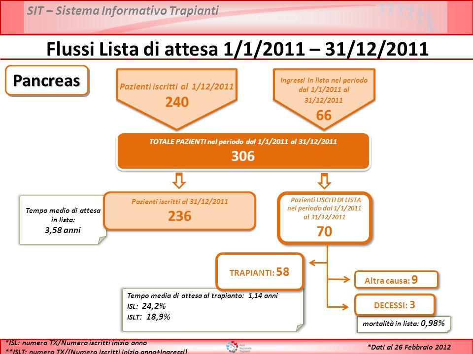 SIT – Sistema Informativo Trapianti Flussi Lista di attesa 1/1/2011 – 31/12/2011 TOTALE PAZIENTI nel periodo dal 1/1/2011 al 31/12/2011 306 TOTALE PAZIENTI nel periodo dal 1/1/2011 al 31/12/2011 306 Tempo medio di attesa in lista: 3,58 anni Pazienti iscritti al 31/12/2011 236 Pazienti iscritti al 31/12/2011 236 Pazienti USCITI DI LISTA nel periodo dal 1/1/2011 al 31/12/2011 70 Pazienti USCITI DI LISTA nel periodo dal 1/1/2011 al 31/12/2011 70 Tempo media di attesa al trapianto: 1,14 anni ISL: 24,2% ISLT : 18,9% TRAPIANTI: 58 mortalità in lista: 0,98% DECESSI: 3 Altra causa: 9 *ISL: numero TX/Numero iscritti inizio anno **ISLT: numero TX/(Numero iscritti inizio anno+Ingressi) PancreasPancreas *Dati al 26 Febbraio 2012 Pazienti iscritti al 1/12/2011 240 Ingressi in lista nel periodo dal 1/1/2011 al 31/12/2011 66