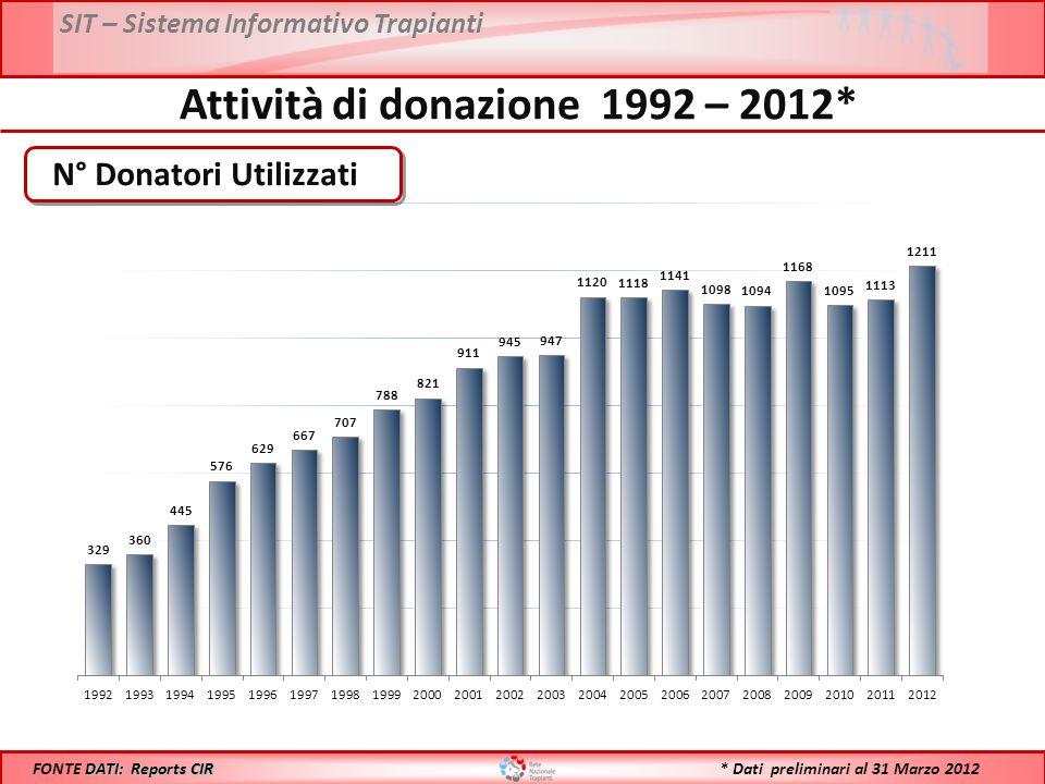 SIT – Sistema Informativo Trapianti Anno 2011: 1113 Anno 2012: 1211 DATI: Reports CIR FONTE DATI: Reports CIR Confronto Donatori Utilizzati - 2011 vs 2012* * Dati preliminari al 31 Marzo 2012