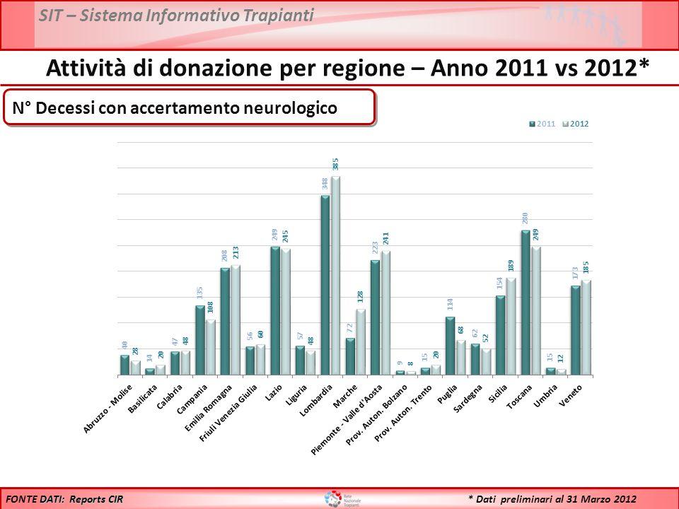 SIT – Sistema Informativo Trapianti DATI: Reports CIR FONTE DATI: Reports CIR Attività di donazione per regione – Anno 2011 vs 2012* PMP Decessi con accertamento neurologico * Dati preliminari al 31 Marzo 2012