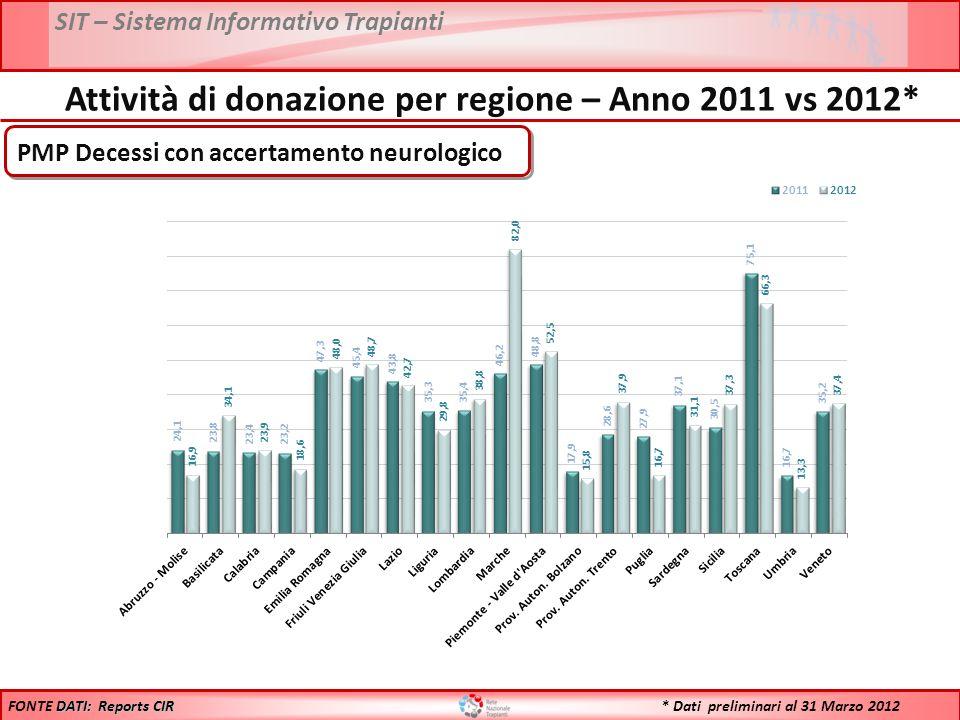 SIT – Sistema Informativo Trapianti N° Donatori DATI: Reports CIR FONTE DATI: Reports CIR Attività di donazione per regione – Anno 2011 vs 2012* * Dati preliminari al 31 Marzo 2012