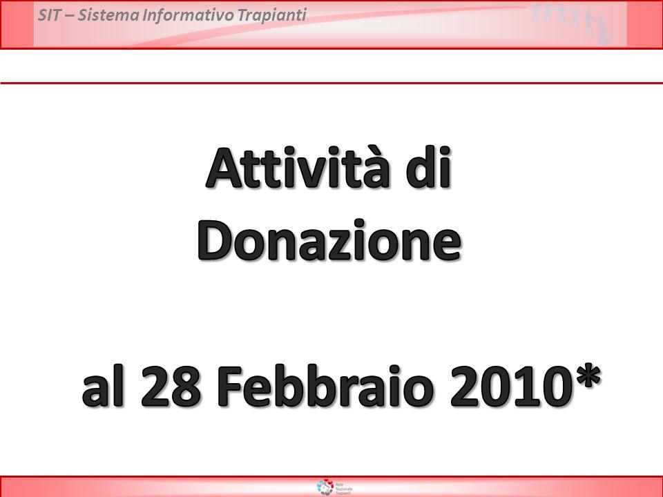 SIT – Sistema Informativo Trapianti Attività di donazione per regione – Anno 2009 vs 2010* PMP Donatori Utilizzati * Dati preliminari al 28 Febbraio 2010