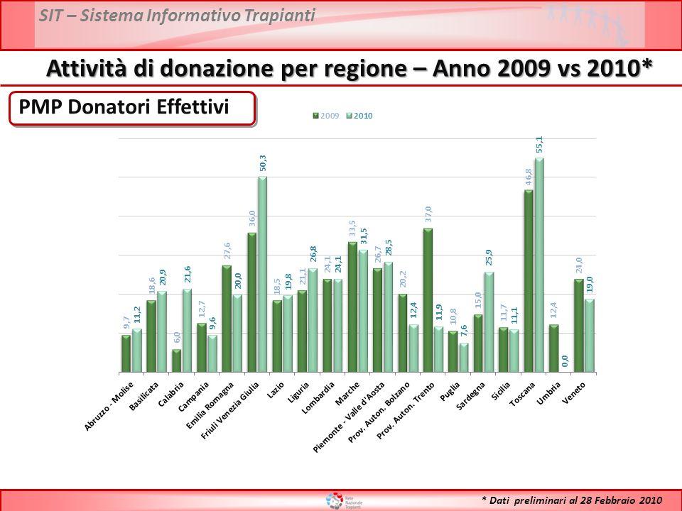 SIT – Sistema Informativo Trapianti PMP Donatori Effettivi Attività di donazione per regione – Anno 2009 vs 2010* * Dati preliminari al 28 Febbraio 2010