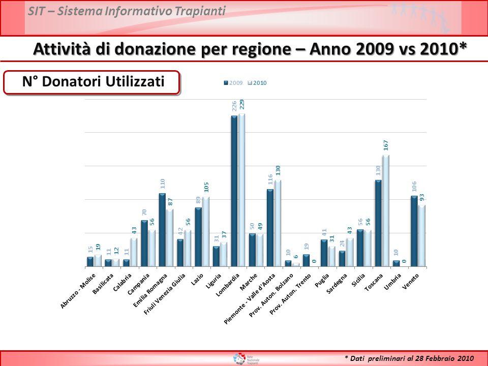 SIT – Sistema Informativo Trapianti Attività di donazione per regione – Anno 2009 vs 2010* N° Donatori Utilizzati * Dati preliminari al 28 Febbraio 2010
