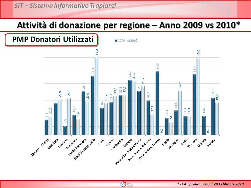 SIT – Sistema Informativo Trapianti Attività di donazione per regione – Anno 2009 vs 2010* PMP Donatori Utilizzati * Dati preliminari al 28 Febbraio 2