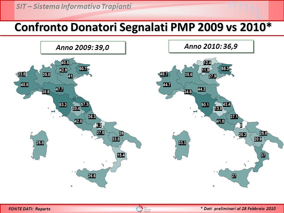 SIT – Sistema Informativo Trapianti Confronto Donatori Segnalati PMP 2009 vs 2010* Anno 2009: 39,0 DATI: Reports FONTE DATI: Reports Anno 2010: 36,9 *