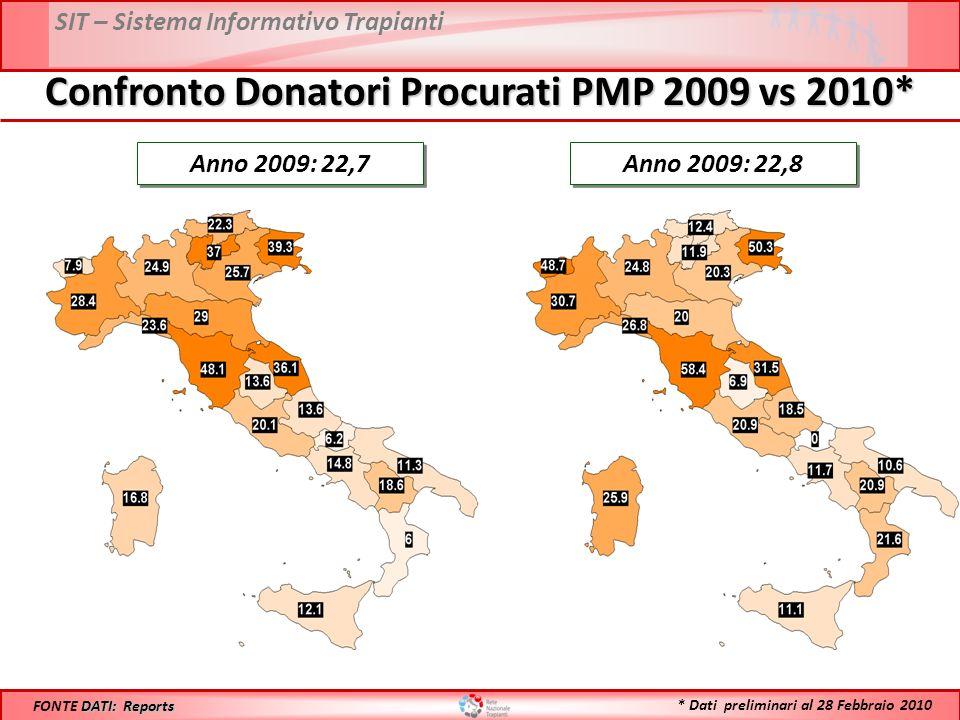 SIT – Sistema Informativo Trapianti Confronto Donatori Procurati PMP 2009 vs 2010* Anno 2009: 22,7 DATI: Reports FONTE DATI: Reports Anno 2009: 22,8 * Dati preliminari al 28 Febbraio 2010