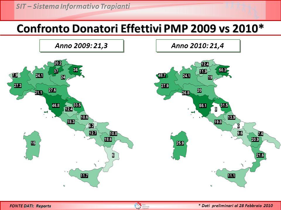 SIT – Sistema Informativo Trapianti Confronto Donatori Effettivi PMP 2009 vs 2010* Anno 2009: 21,3 DATI: Reports FONTE DATI: Reports Anno 2010: 21,4 *