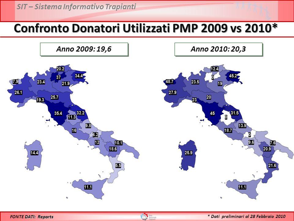 SIT – Sistema Informativo Trapianti Confronto Donatori Utilizzati PMP 2009 vs 2010* Anno 2009: 19,6 DATI: Reports FONTE DATI: Reports Anno 2010: 20,3