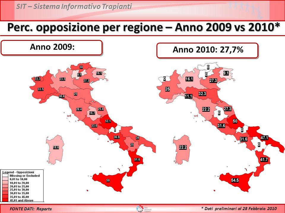 SIT – Sistema Informativo Trapianti Perc. opposizione per regione – Anno 2009 vs 2010* DATI: Reports FONTE DATI: Reports Anno 2009: Anno 2010: 27,7% *