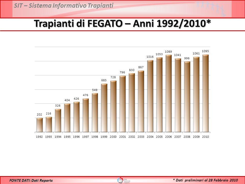 SIT – Sistema Informativo Trapianti Trapianti di FEGATO – Anni 1992/2010* FONTE DATI: Dati Reports * Dati preliminari al 28 Febbraio 2010