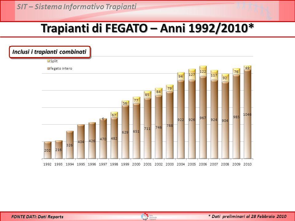 SIT – Sistema Informativo Trapianti Trapianti di FEGATO – Anni 1992/2010* FONTE DATI: Dati Reports Inclusi i trapianti combinati * Dati preliminari al