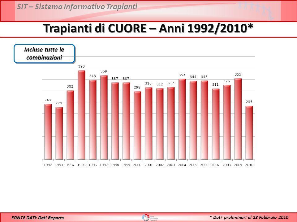 SIT – Sistema Informativo Trapianti Trapianti di CUORE – Anni 1992/2010* FONTE DATI: Dati Reports Incluse tutte le combinazioni * Dati preliminari al 28 Febbraio 2010