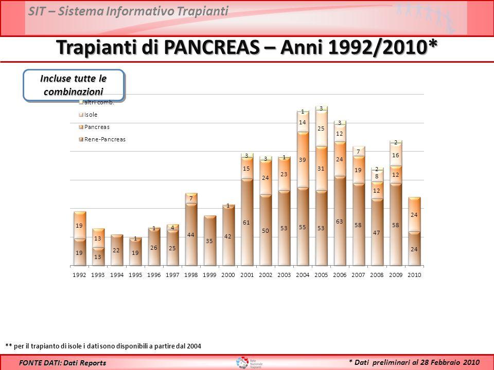 SIT – Sistema Informativo Trapianti Trapianti di PANCREAS – Anni 1992/2010* FONTE DATI: Dati Reports ** per il trapianto di isole i dati sono disponibili a partire dal 2004 Incluse tutte le combinazioni * Dati preliminari al 28 Febbraio 2010