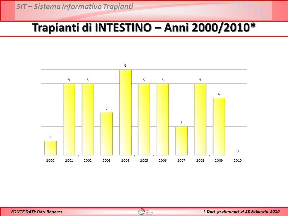 SIT – Sistema Informativo Trapianti Trapianti di INTESTINO – Anni 2000/2010* FONTE DATI: Dati Reports * Dati preliminari al 28 Febbraio 2010