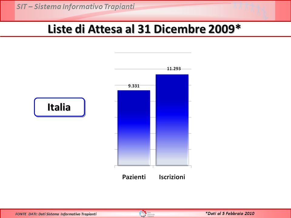 SIT – Sistema Informativo Trapianti Liste di Attesa al 31 Dicembre 2009* FONTE DATI: Dati Sistema Informativo Trapianti ItaliaItalia *Dati al 5 Febbraio 2010