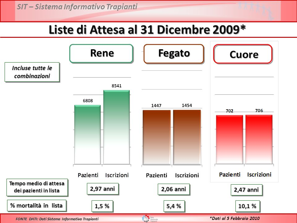 SIT – Sistema Informativo Trapianti Liste di Attesa al 31 Dicembre 2009* Tempo medio di attesa dei pazienti in lista Tempo medio di attesa dei pazient