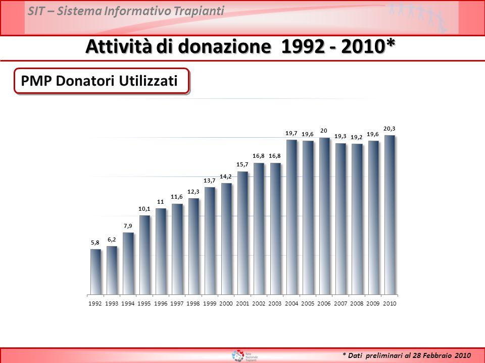 SIT – Sistema Informativo Trapianti Attività di donazione 1992 - 2010* PMP Donatori Utilizzati * Dati preliminari al 28 Febbraio 2010