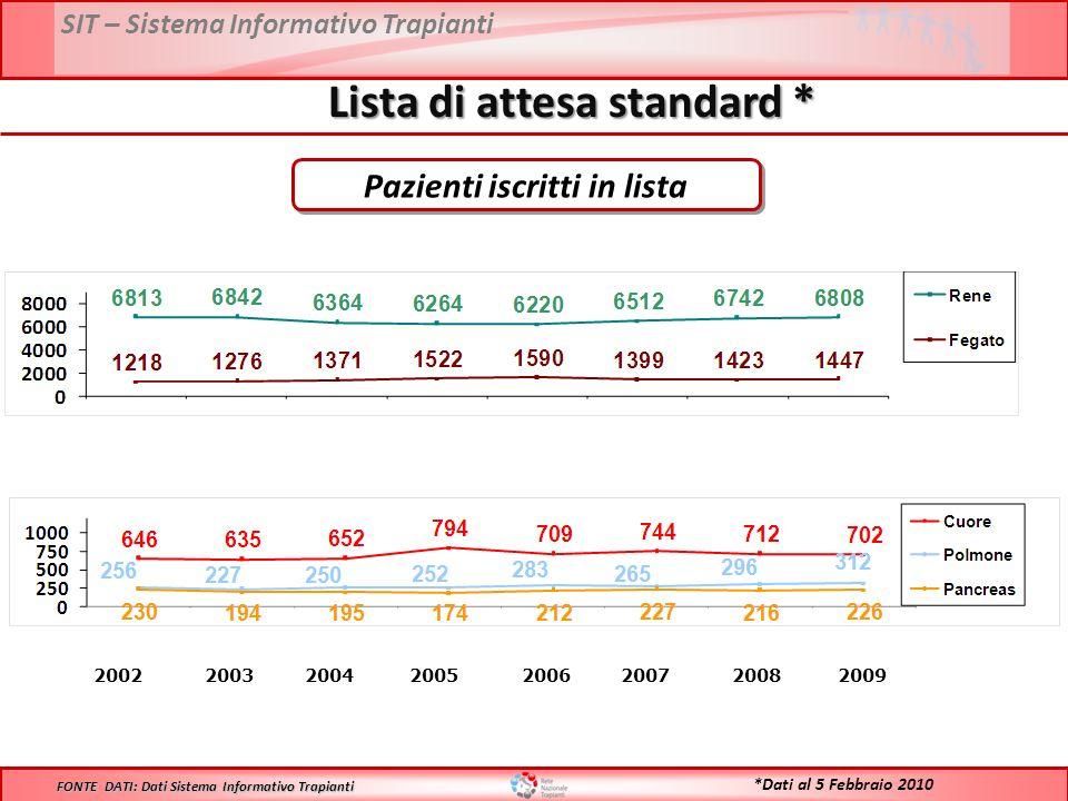 SIT – Sistema Informativo Trapianti Lista di attesa standard * 2002 2003 2004 2005 2006 2007 2008 2009 FONTE DATI: Dati Sistema Informativo Trapianti *Dati al 5 Febbraio 2010 Pazienti iscritti in lista