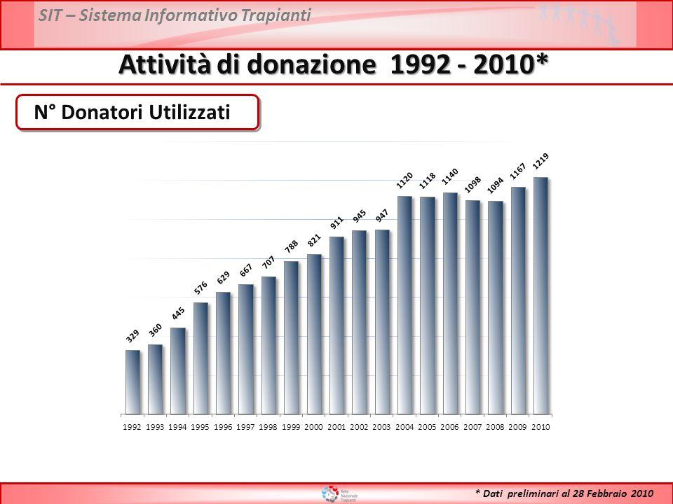 SIT – Sistema Informativo Trapianti Attività di donazione per regione – Anno 2009 vs 2010* N° Donatori Segnalati * Dati preliminari al 28 Febbraio 2010