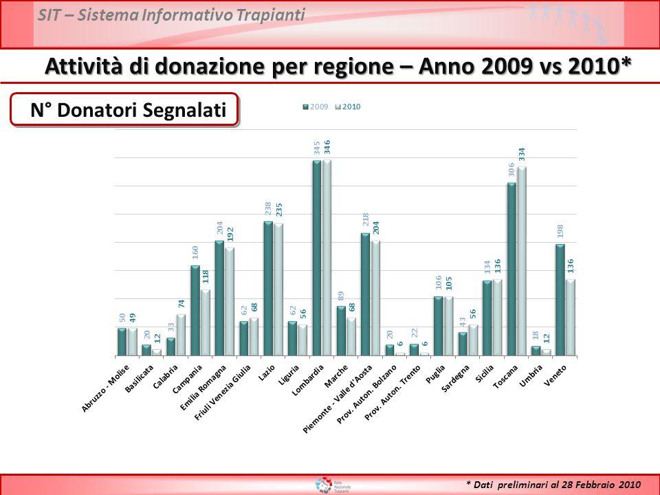 SIT – Sistema Informativo Trapianti PMP Donatori Segnalati Attività di donazione per regione – Anno 2009 vs 2010* * Dati preliminari al 28 Febbraio 2010