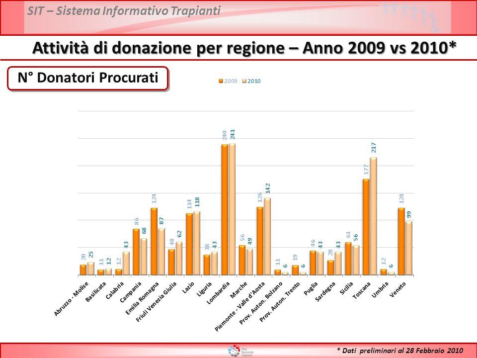SIT – Sistema Informativo Trapianti N° Donatori Procurati Attività di donazione per regione – Anno 2009 vs 2010* * Dati preliminari al 28 Febbraio 201