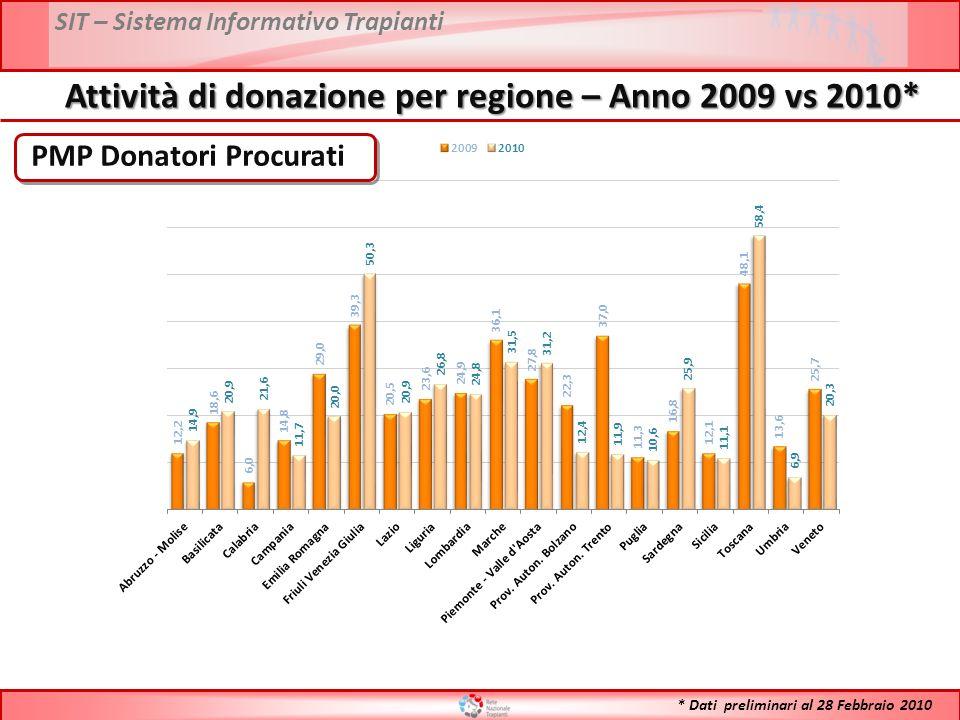 SIT – Sistema Informativo Trapianti N° Donatori Effettivi Attività di donazione per regione – Anno 2009 vs 2010* * Dati preliminari al 28 Febbraio 2010