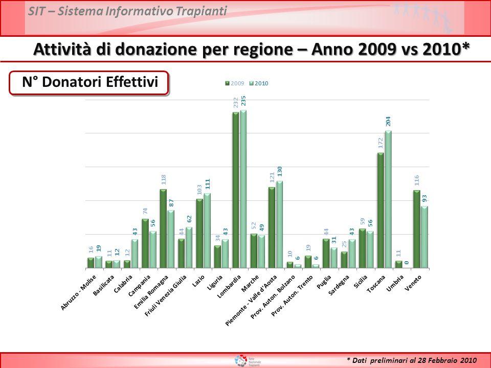 SIT – Sistema Informativo Trapianti N° Donatori Effettivi Attività di donazione per regione – Anno 2009 vs 2010* * Dati preliminari al 28 Febbraio 201