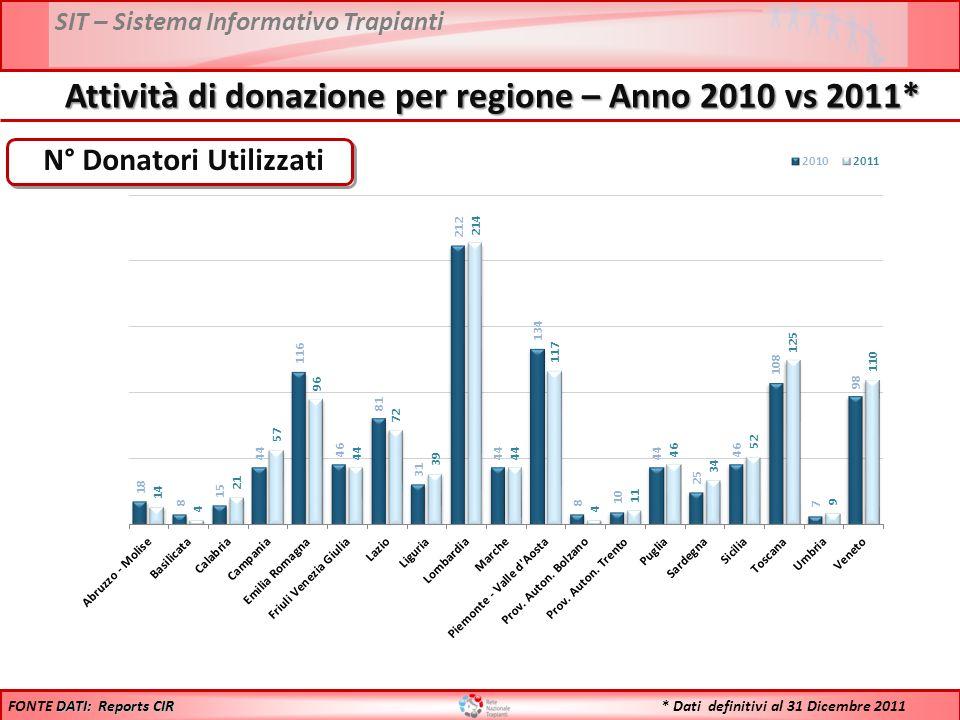 SIT – Sistema Informativo Trapianti N° Donatori Utilizzati DATI: Reports CIR FONTE DATI: Reports CIR Attività di donazione per regione – Anno 2010 vs 2011* * Dati definitivi al 31 Dicembre 2011