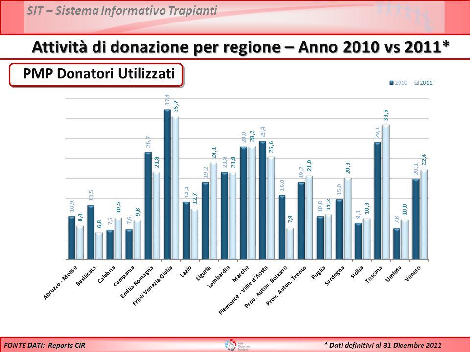SIT – Sistema Informativo Trapianti PMP Donatori Utilizzati DATI: Reports CIR FONTE DATI: Reports CIR Attività di donazione per regione – Anno 2010 vs 2011* * Dati definitivi al 31 Dicembre 2011
