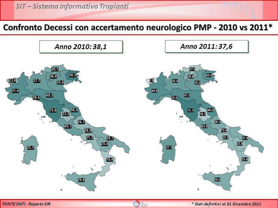 SIT – Sistema Informativo Trapianti Anno 2011: 37,6 DATI: Reports CIR FONTE DATI: Reports CIR Anno 2010: 38,1 * Dati definitivi al 31 Dicembre 2011 Confronto Decessi con accertamento neurologico PMP - 2010 vs 2011*