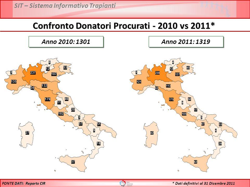 SIT – Sistema Informativo Trapianti Anno 2010: 1301 Anno 2011: 1319 DATI: Reports CIR FONTE DATI: Reports CIR Confronto Donatori Procurati - 2010 vs 2011* * Dati definitivi al 31 Dicembre 2011