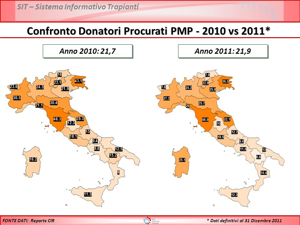 SIT – Sistema Informativo Trapianti Anno 2010: 21,7 Anno 2011: 21,9 DATI: Reports CIR FONTE DATI: Reports CIR Confronto Donatori Procurati PMP - 2010 vs 2011* * Dati definitivi al 31 Dicembre 2011