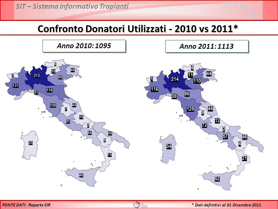 SIT – Sistema Informativo Trapianti Anno 2010: 1095 Anno 2011: 1113 DATI: Reports CIR FONTE DATI: Reports CIR Confronto Donatori Utilizzati - 2010 vs 2011* * Dati definitivi al 31 Dicembre 2011
