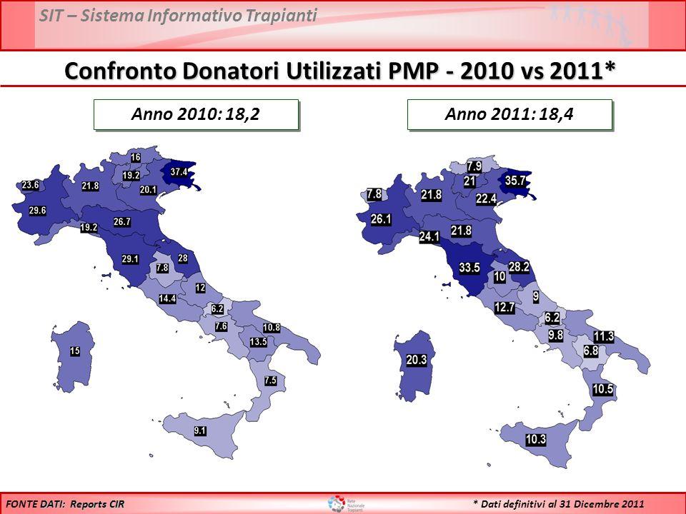 SIT – Sistema Informativo Trapianti Anno 2010: 18,2 Anno 2011: 18,4 DATI: Reports CIR FONTE DATI: Reports CIR Confronto Donatori Utilizzati PMP - 2010 vs 2011* * Dati definitivi al 31 Dicembre 2011