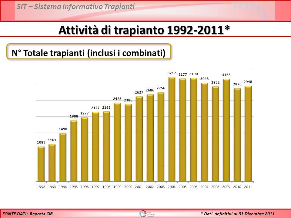 Attività di trapianto 1992-2011* N° Totale trapianti (inclusi i combinati) DATI: Reports CIR FONTE DATI: Reports CIR * Dati definitivi al 31 Dicembre 2011