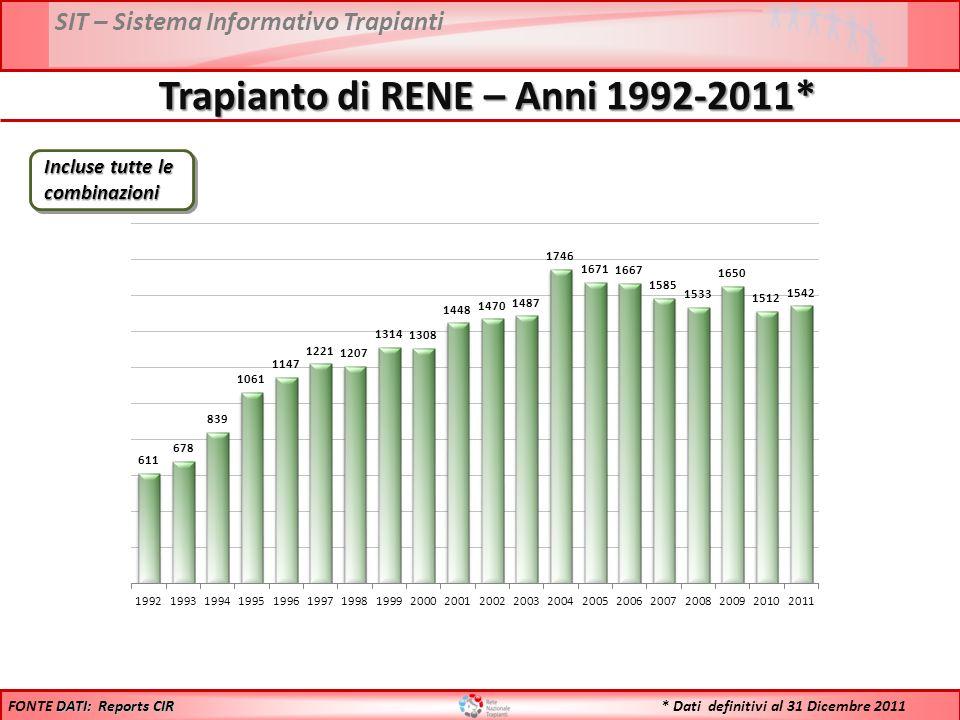 SIT – Sistema Informativo Trapianti Trapianto di RENE – Anni 1992-2011* DATI: Reports CIR FONTE DATI: Reports CIR * Dati definitivi al 31 Dicembre 2011 Incluse tutte le combinazioni