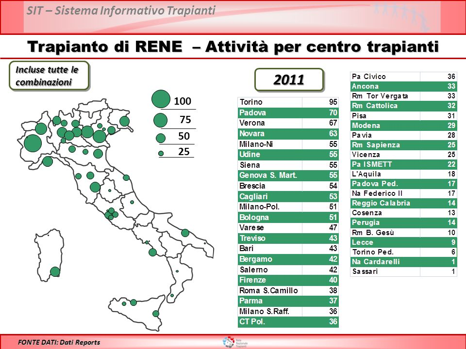 SIT – Sistema Informativo Trapianti Trapianto di RENE – Attività per centro trapianti 100 75 50 25 FONTE DATI: Dati Reports Incluse tutte le combinazioni 20112011