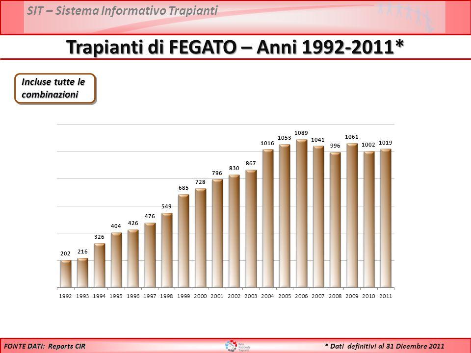 SIT – Sistema Informativo Trapianti Trapianti di FEGATO – Anni 1992-2011* DATI: Reports CIR FONTE DATI: Reports CIR * Dati definitivi al 31 Dicembre 2011 Incluse tutte le combinazioni