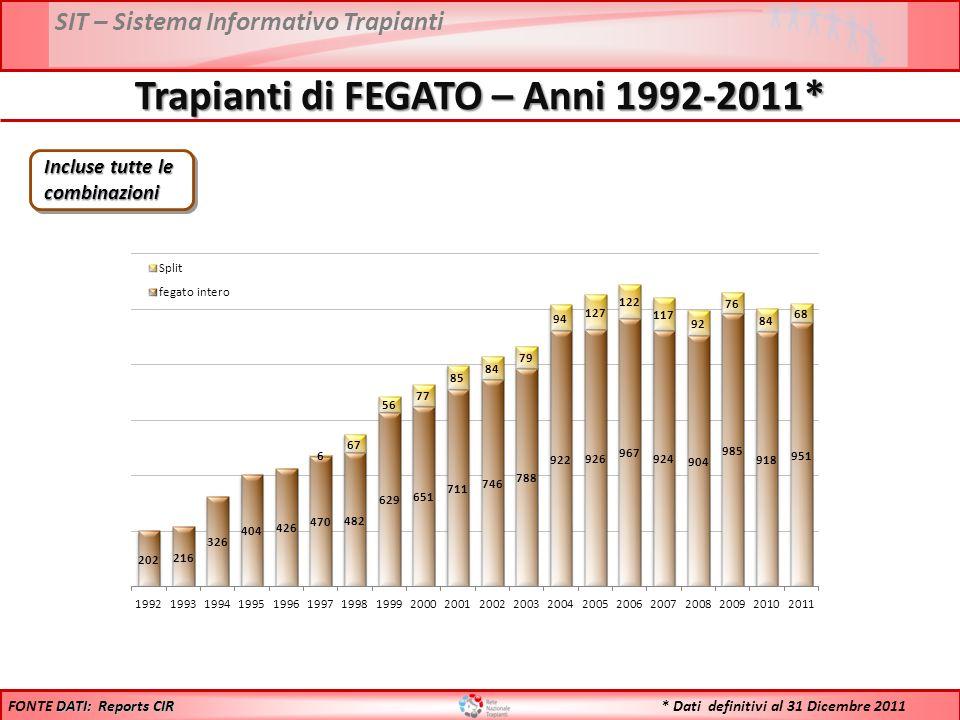 SIT – Sistema Informativo Trapianti Trapianti di FEGATO – Anni 1992-2011* Incluse tutte le combinazioni DATI: Reports CIR FONTE DATI: Reports CIR * Dati definitivi al 31 Dicembre 2011
