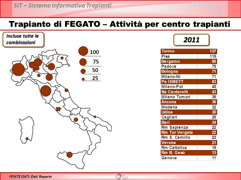 SIT – Sistema Informativo Trapianti Trapianto di FEGATO – Attività per centro trapianti 100 75 50 25 FONTE DATI: Dati Reports Incluse tutte le combinazioni 2011