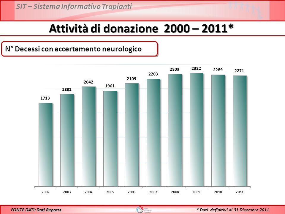 SIT – Sistema Informativo Trapianti Attività di donazione 2000 – 2011* FONTE DATI: Dati Reports N° Decessi con accertamento neurologico * Dati definitivi al 31 Dicembre 2011
